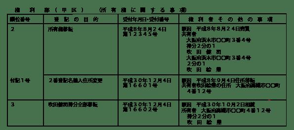 住所変更登記及び相続登記申請後の共有者登記事項証明書