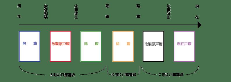 戸籍を集めるイメージ図