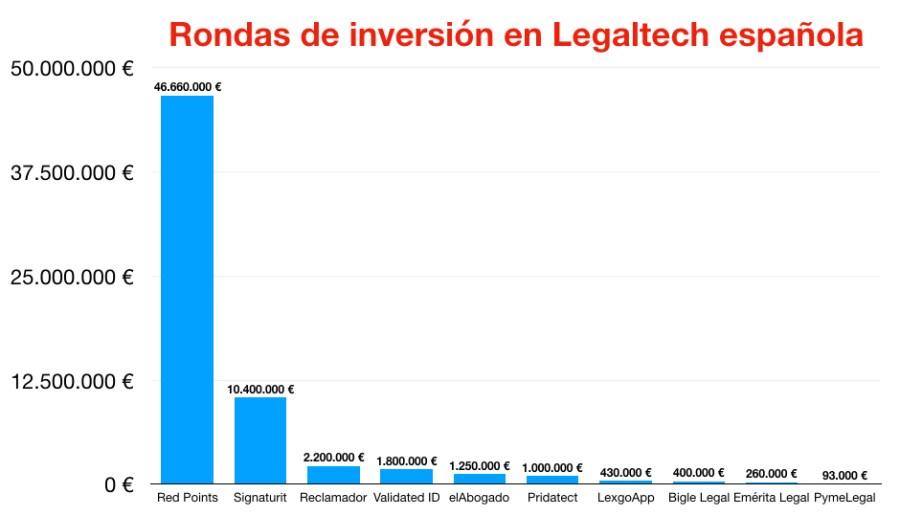 legaltech_inversiones_España_julio_2019_