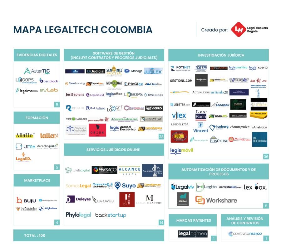 Mapa Legaltech Colombia.jpg
