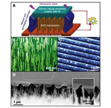 nanogeneratore spirali ossido di zinco