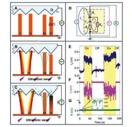 nanotecnologie generatore e ultrasuoni