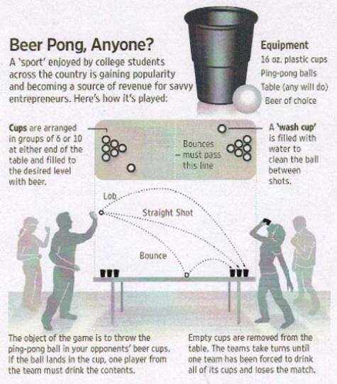 Le regole del Beer Pong