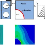 Mechanical Properties of Carbon Nanotube reinforced composites