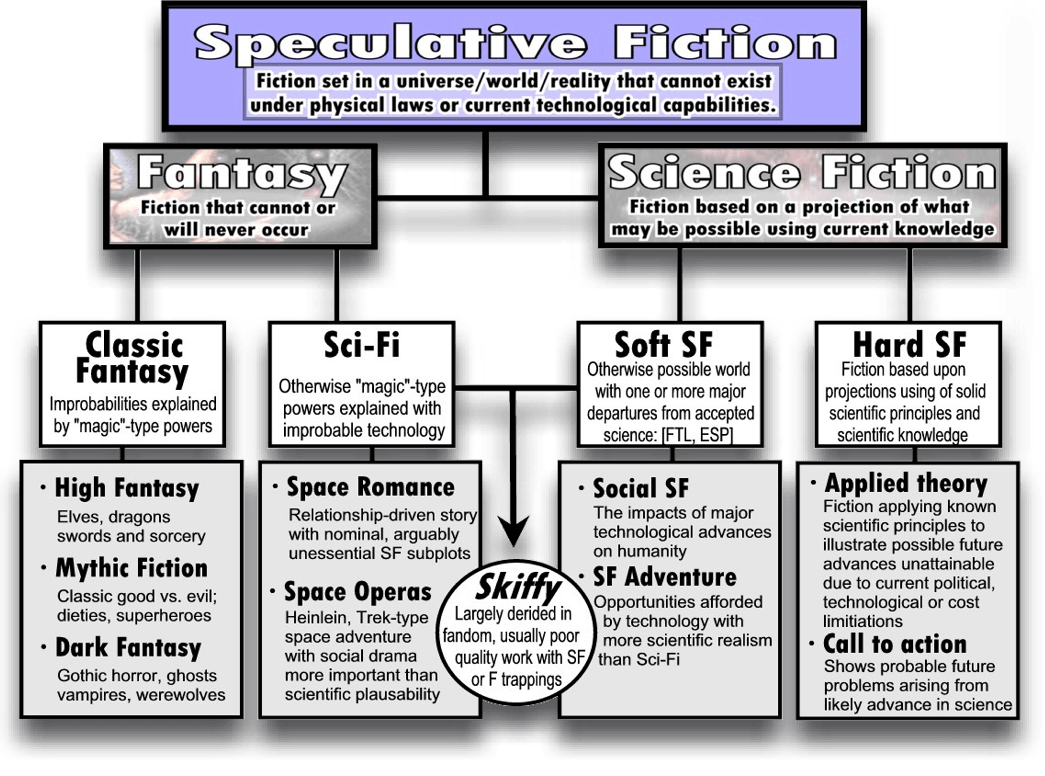 Stepping Into Science Fiction