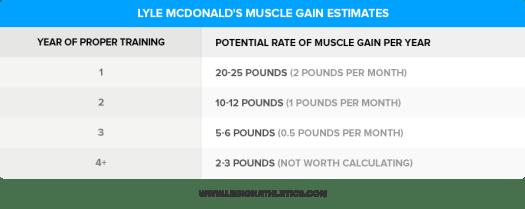 Lyle-McDonalds-Muscle-Gain-Estimates (1)