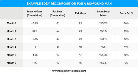 body recomposition example