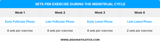 Sets-Per-Exercise-During-the-Menstrual-Cycle