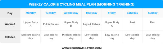 Weekly-Calorie-Cycling-Meal-Plan-Morning