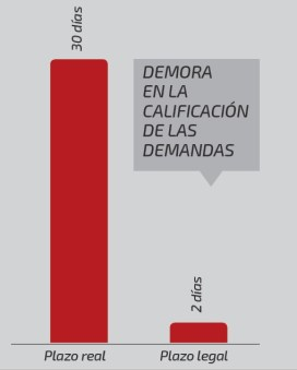 Demora en la calificación de demandas