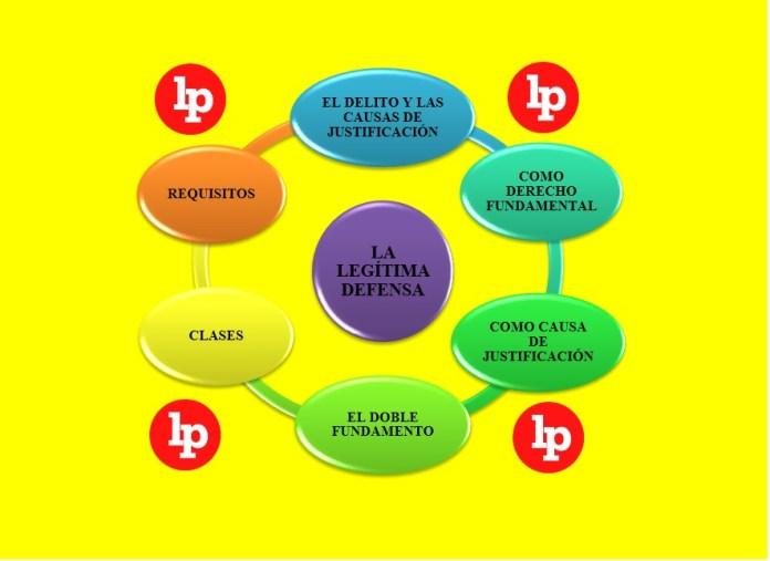 ¿Sabes cuáles son los seis tópicos de la legítima defensa?