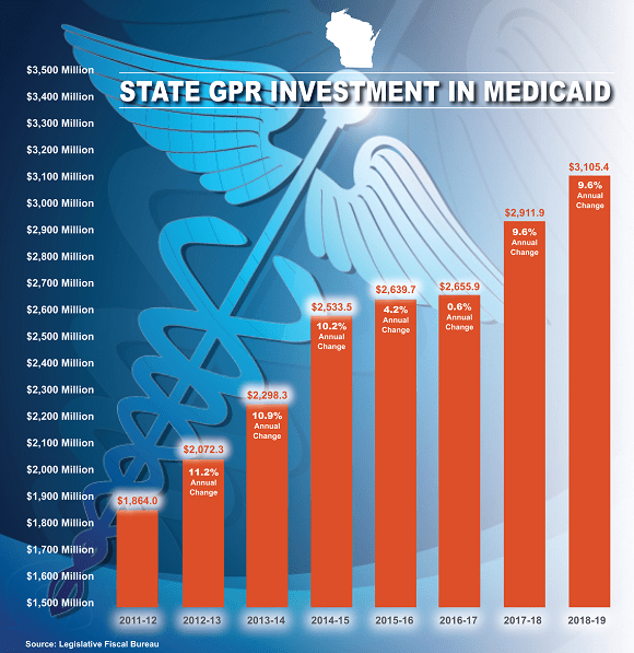 State.Investment.Medicaid.png