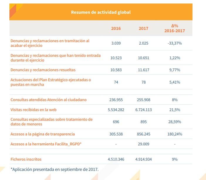 Memoria 2017 de la Agencia Española de Protección de Datos