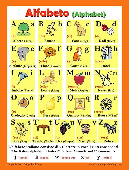 Итальяндық алфавит
