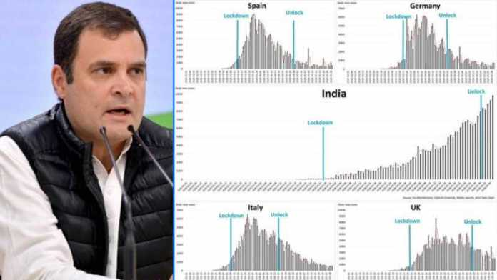 Rahul Gandhi says lockdown 'failed', compares with Spain, Germany, UK & Italy