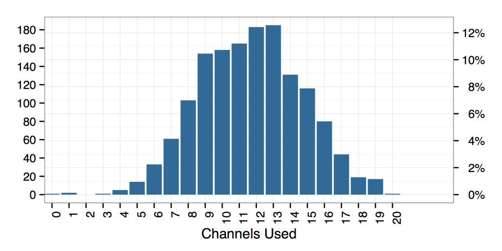 more-than-coding-channels-used