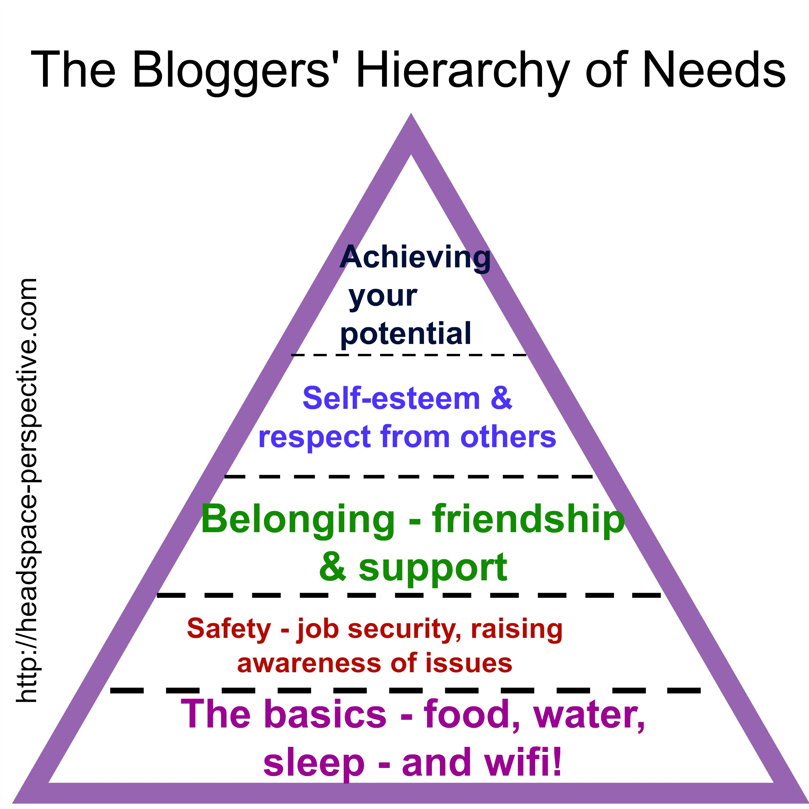 The Bloggers Hierarchy Of Needs