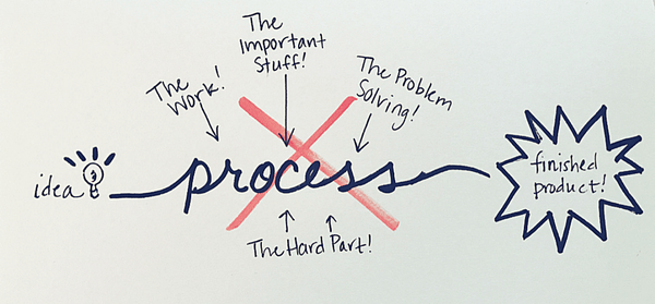 process creativity