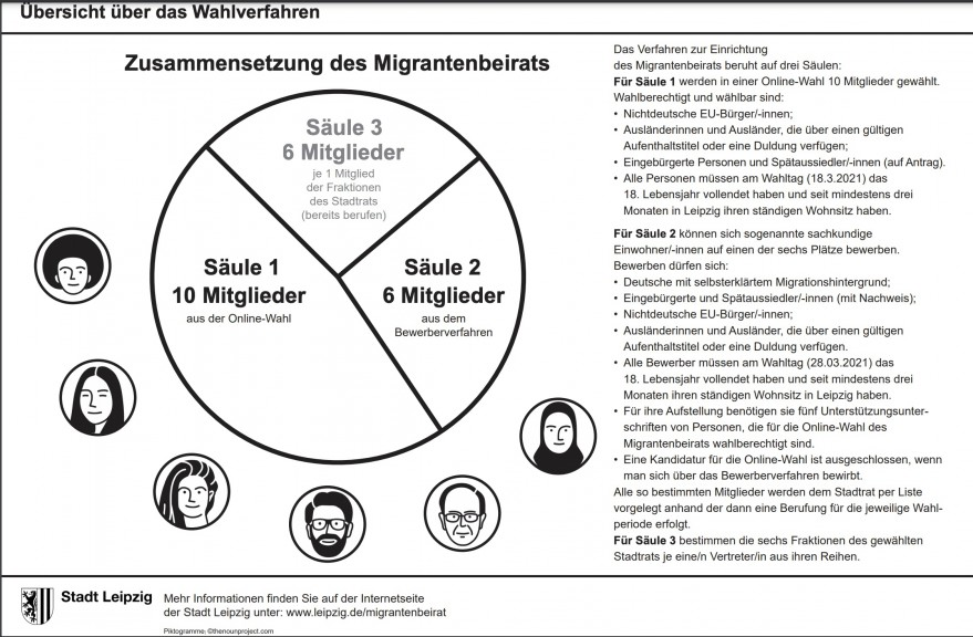 Migrants council makeup overview