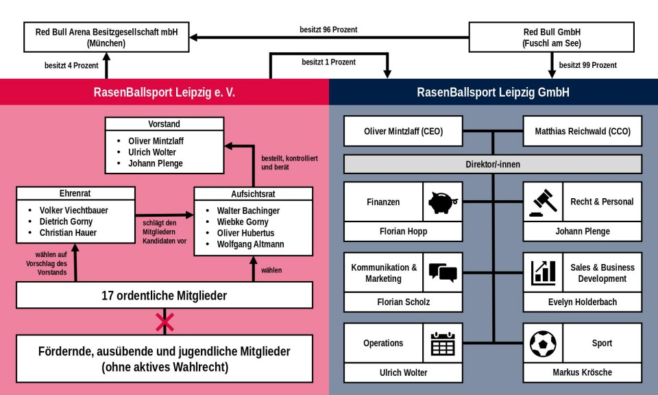 RB Leipzig corporate structure overview