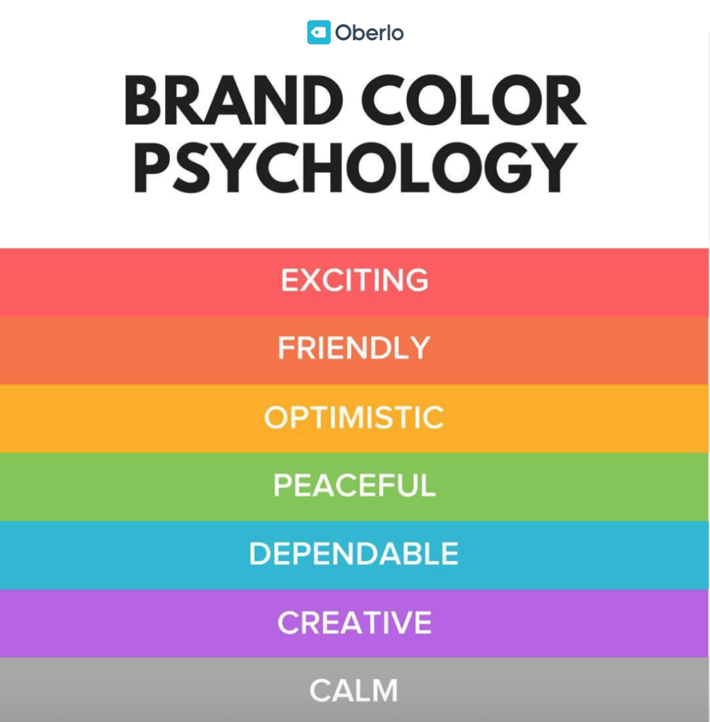 Using color psychology to find out the connotations of each colour to provide better marketing
