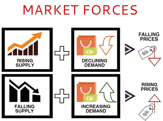 supply and demand diagram that can be used to explain why paper prices are increasing