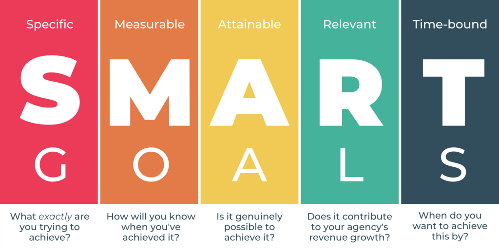 creating smart goals is essential to improving your social media presence
