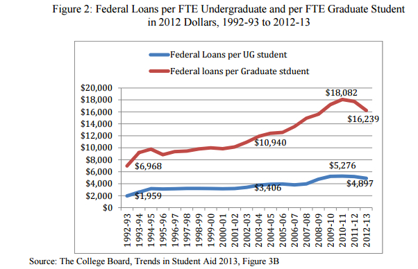 """The Evolution of Student Debt in the US: An Overview"" publié par Sandy form the Urban Institute of the George Washington UNiversity"