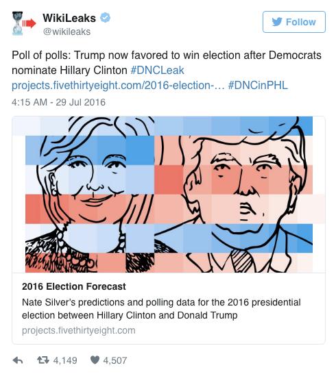 Un tweet de Wikileaks célèbre l'avancée en tête de s sondages de Trump sur Clinton après les fuites du Comité national Démocrate
