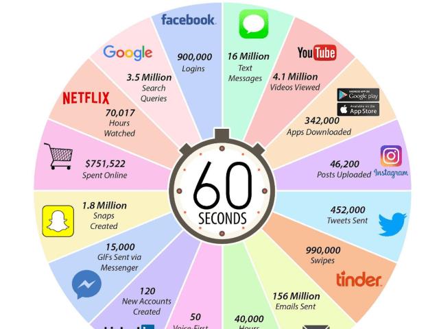 Infographie : Ce qui se passe sur Internet ( Facebook, Linkedin, Courriels etc.) en une seule minute.