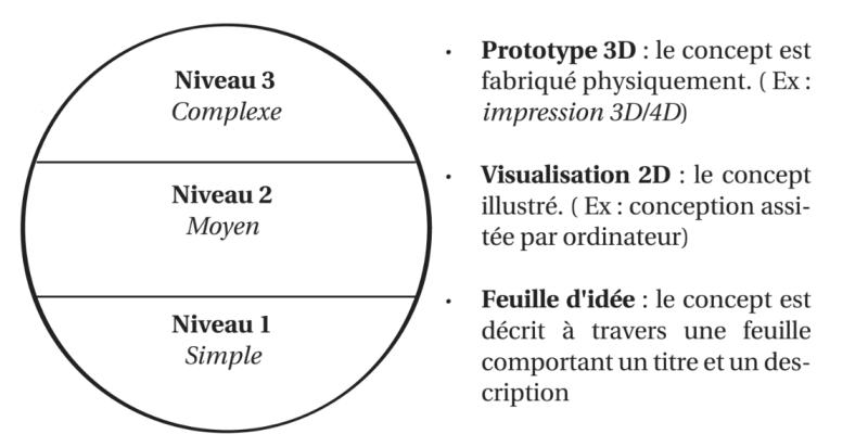 schéma représentant les trois niveau de prototypage