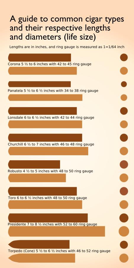 A guide to common cigar types, lengths, and diameters by John LeMasney via lemasney.com #poster #design #cc