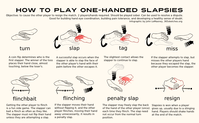 20121130: How to Play Slapsies by John LeMasney via 365sketches.org #cc #design #poster #howto #infographic #games