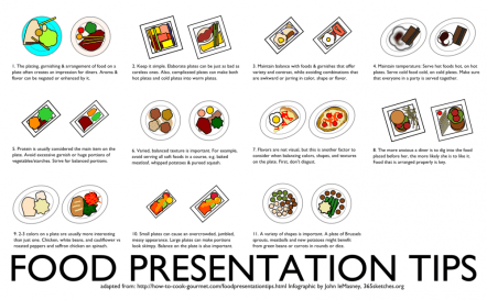 A food presentation tips [poster] by John LeMasney via 365sketches.org #cc #food #design