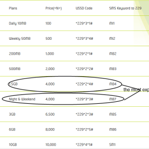 How to Use Etisalat Blackberry Plans on Non-Blackberry Devices •