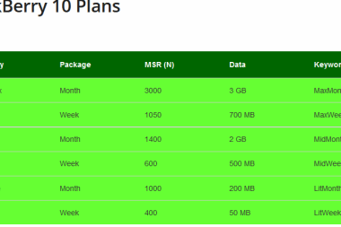 cheapest glo plans
