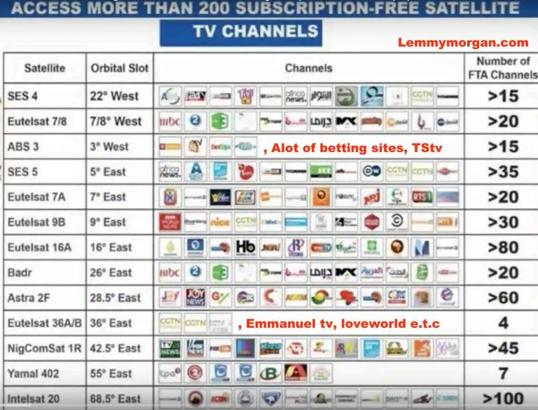free to air channels south africa