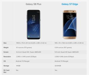 Galaxy s7 vs s8 spec 1