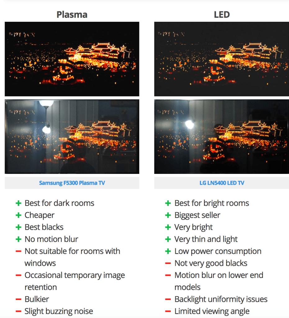 Plasma Vs LED picture reproduction
