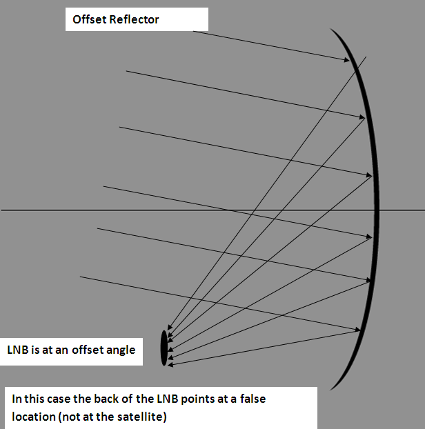 Offset dish antenna architecture