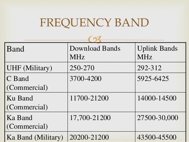 Difference between KU Band & C Band