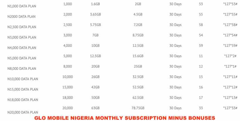 Current Glo Nigeria Data prices and USSD Codes