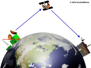 position of the satellite in space