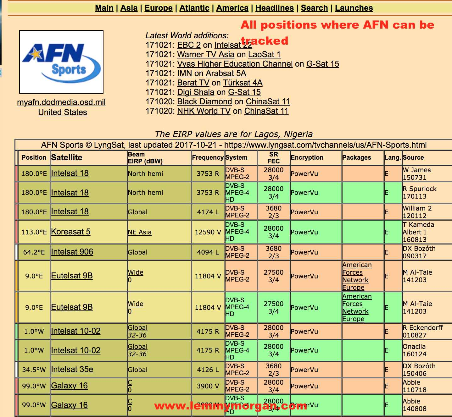 AFN tracking positions/frequencies and positions complete guide