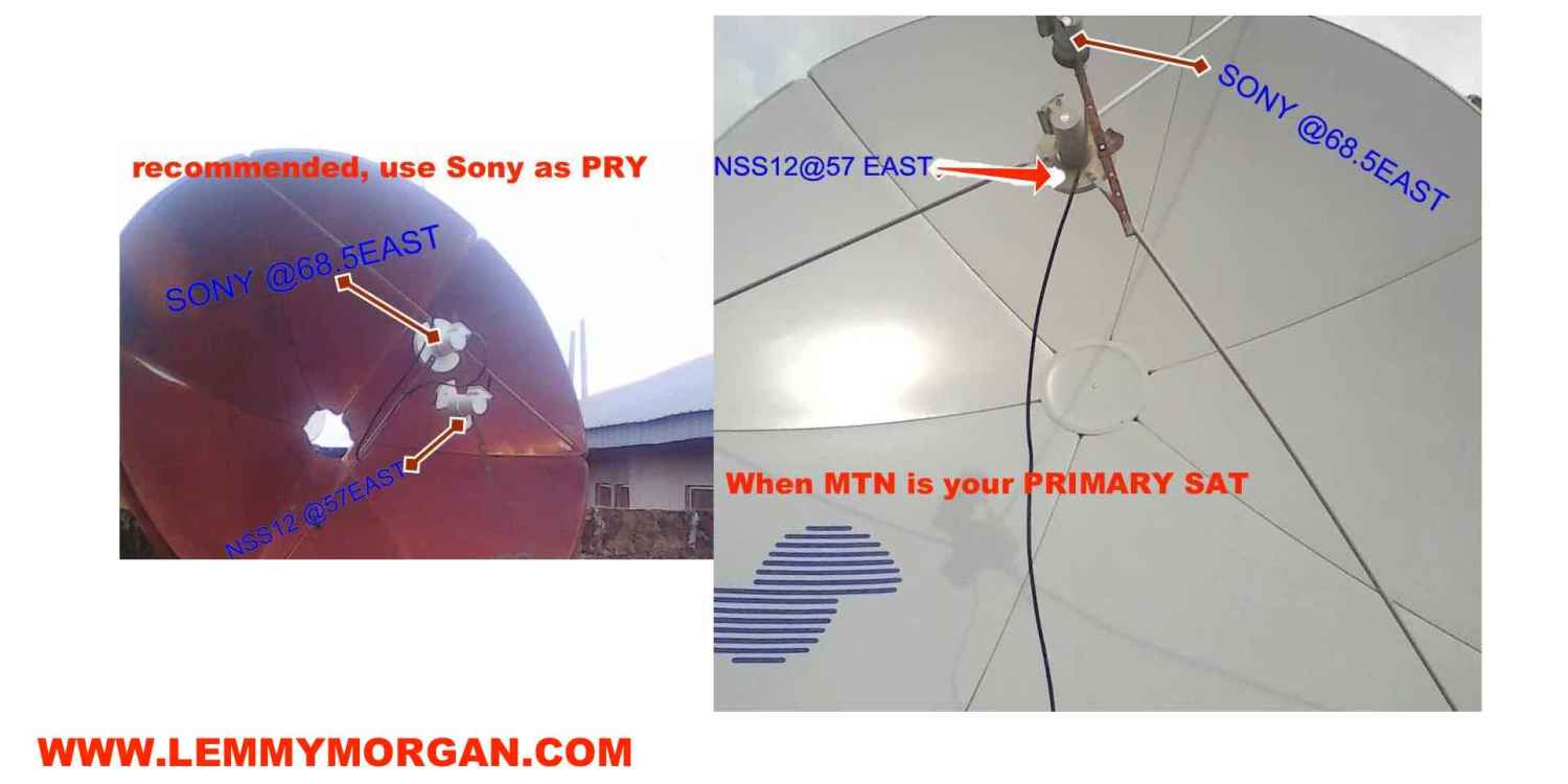 sony & MTN Worldwide