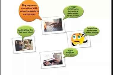 tech blogs incomes