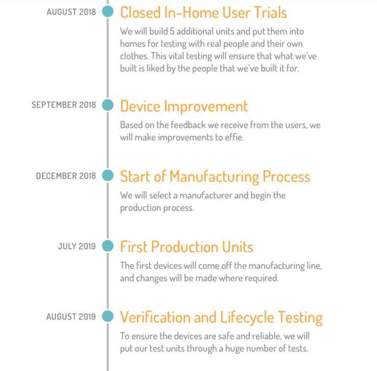 Effie production timeline and shipping date
