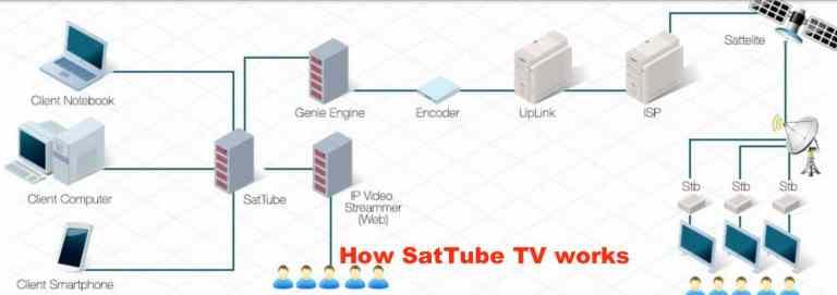 How SatTube TV works
