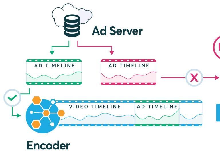 Server-side ad insertion implication
