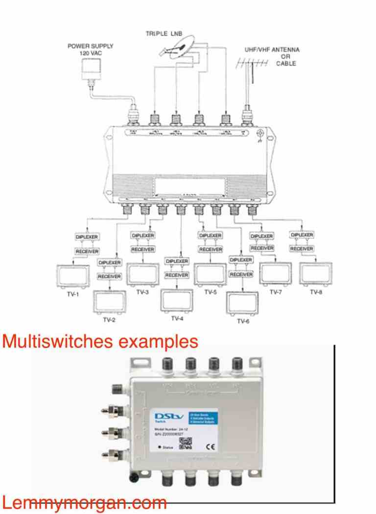 Satellite TV multi-switches diagram and infographic showing the mode of operation